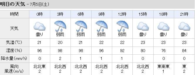 川口 今日 の 天気